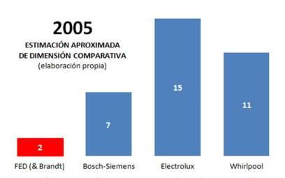 Electrodomésticos 2005