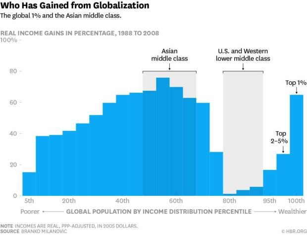 globalizacion-y-clase-media